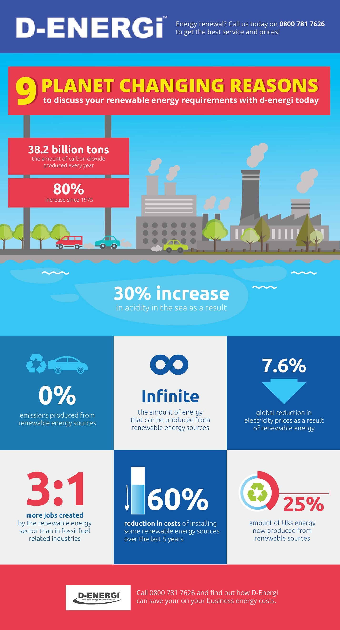 Renewable Energy Infographics