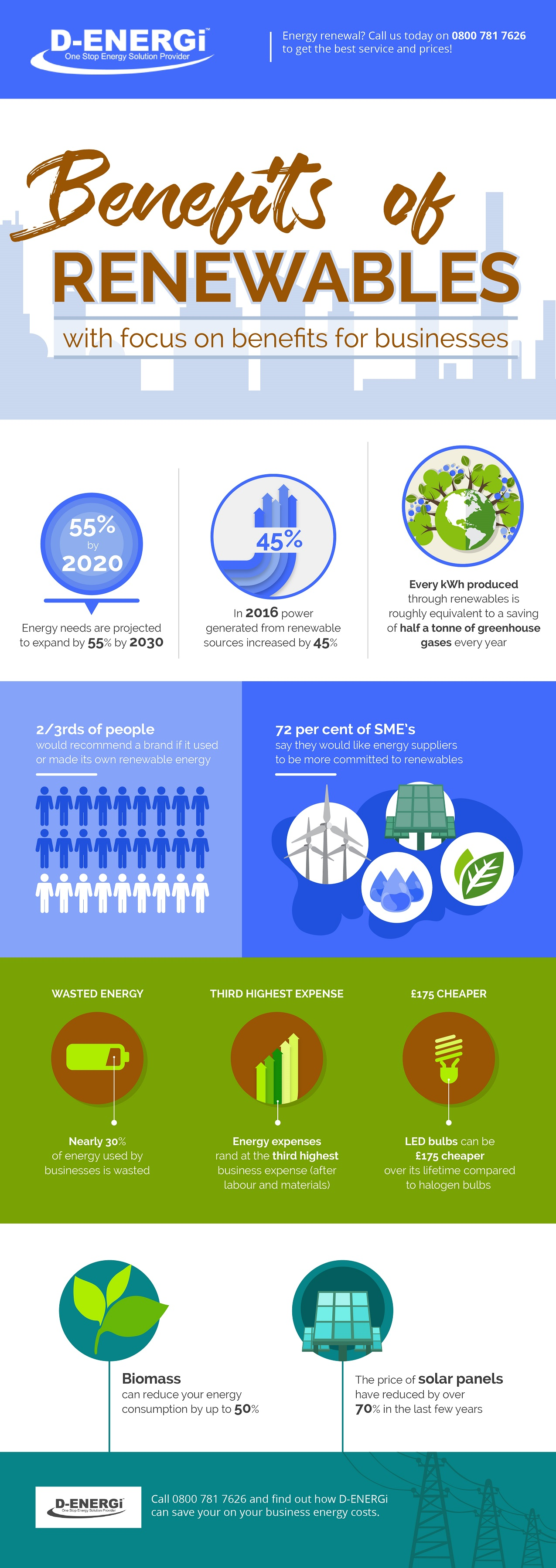 Infographics: Benefits of Renewables for Businesses
