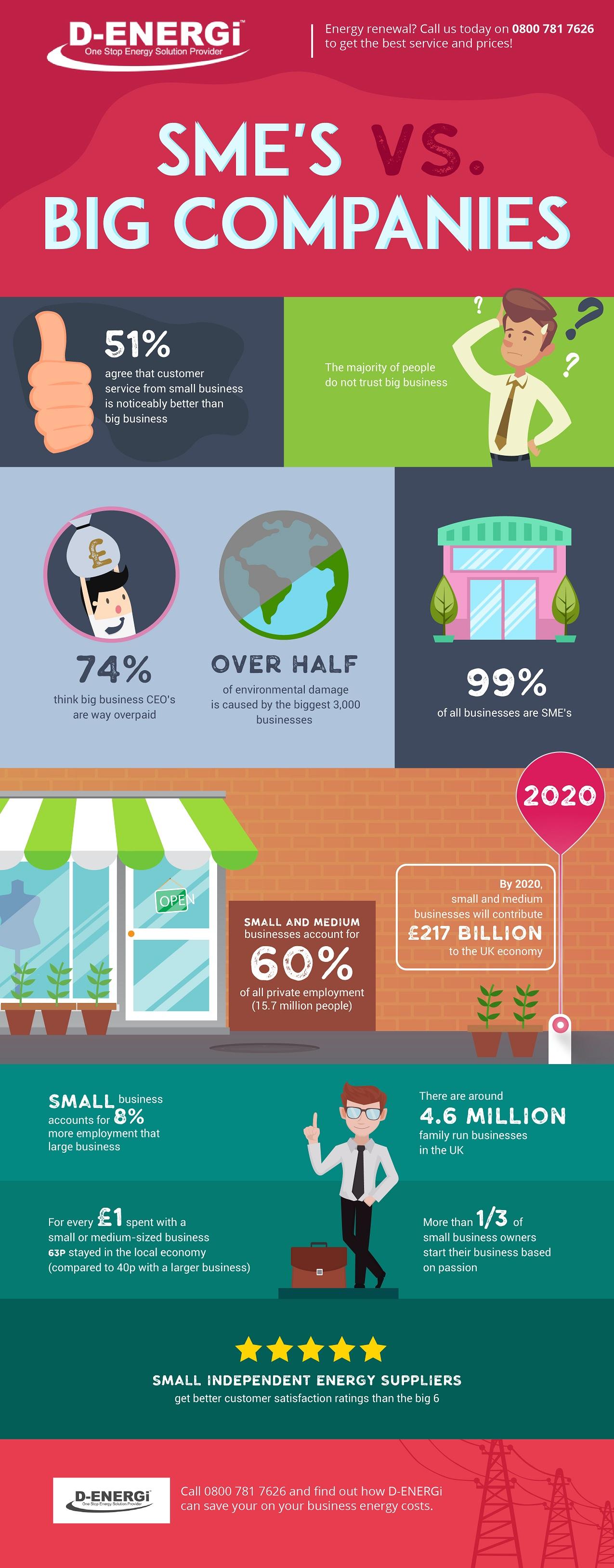 Infographics: SME's vs. Big Companies